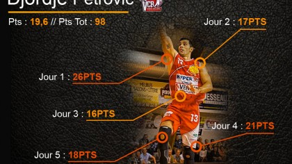 best-scoreur-petrovic