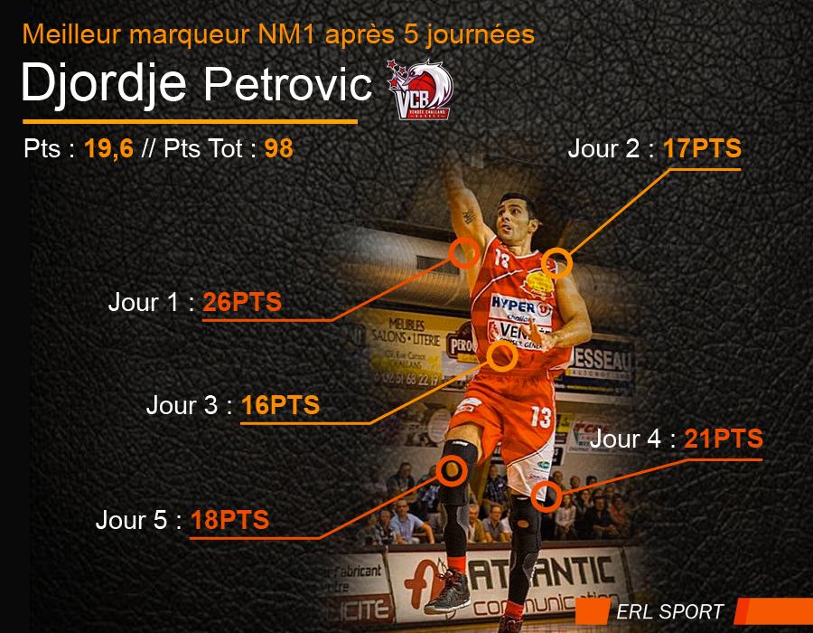 best-scoreur-petrovic